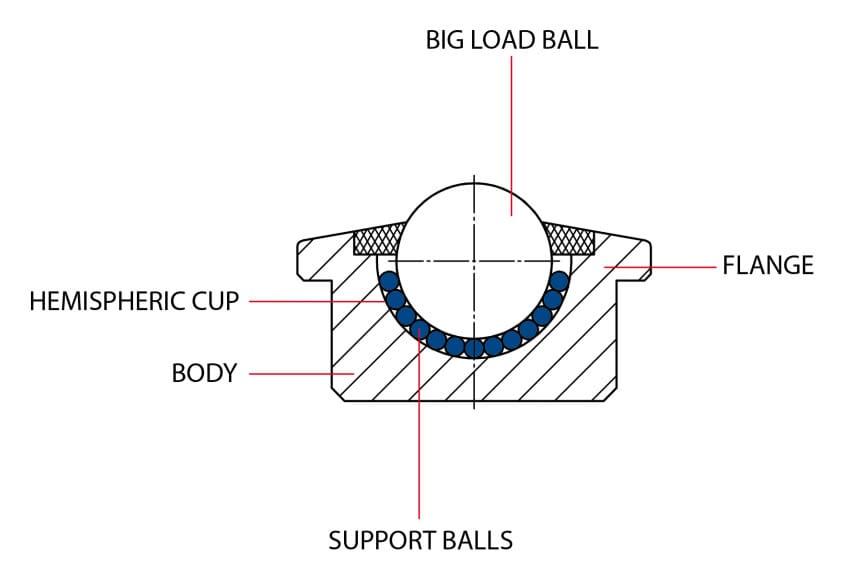 A ball transfer unit